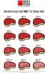 Poster BMS Klassifizierung - Beef Marbling Score