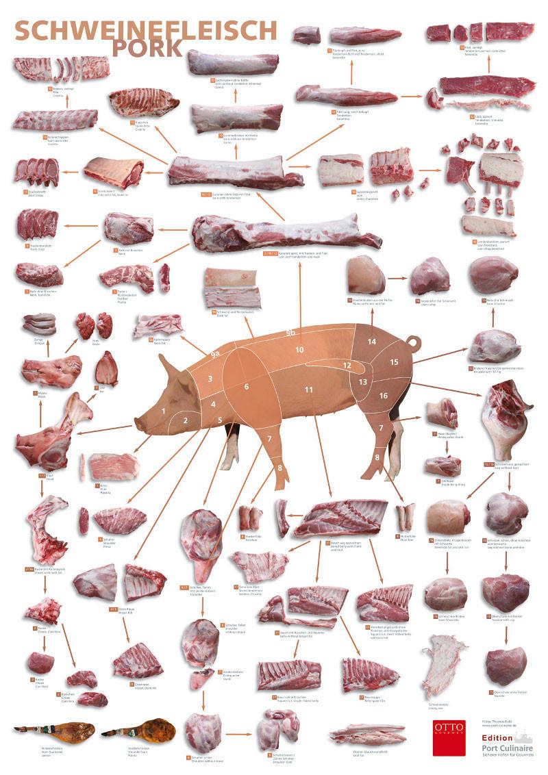 Poster Gutes Fleisch Schwein